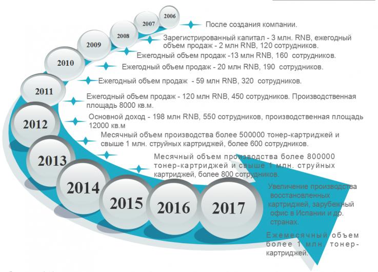 发展历程-俄语